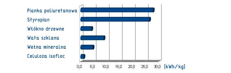 zuzycie-energii-do-wyprodukowania-1-kg-izolacji-termicznej